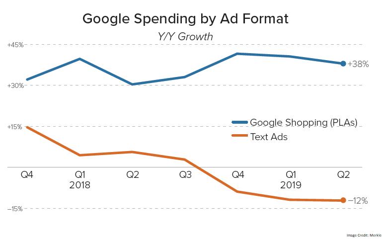 Google-Spending-Ad-format