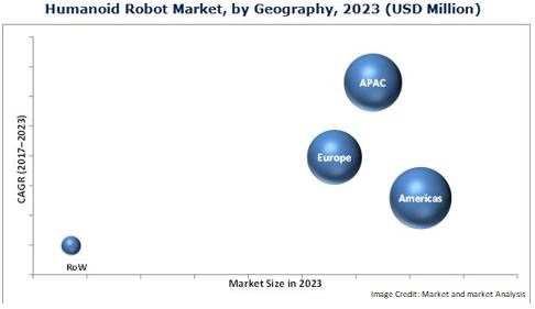 Humanoid market by 2023