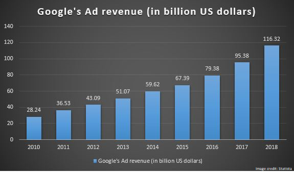 Google-Ad-Revenue