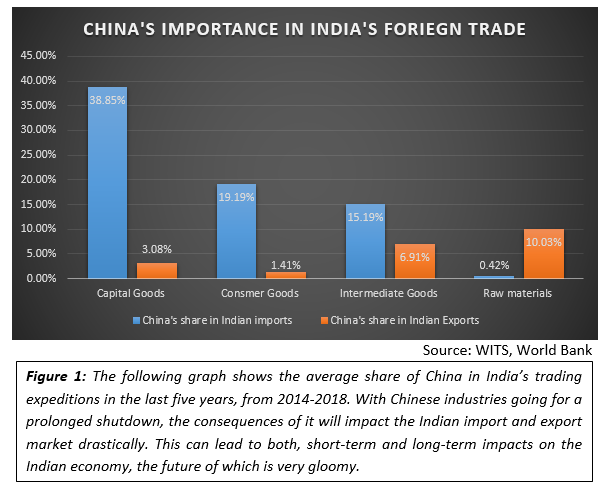 CHINA'S IMPORTANCE IN INDIA'S FORIEGN TRADE