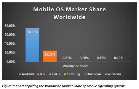 Chart depicting the Worldwide Market Share of Mobile Operating Systems