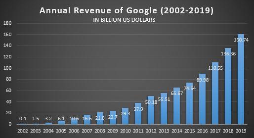 Google's revenue amounted to 160.74 billion US dollars