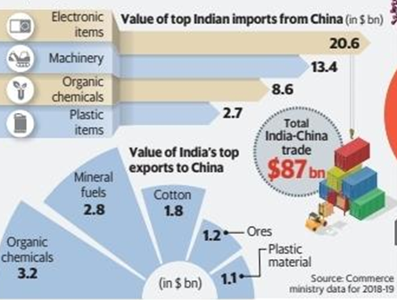 Indian Import Market To Suffer The Economic Nightmare Of The Decade