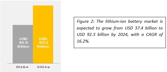 Lithium-ion battery market expected growth by 2024 in USD