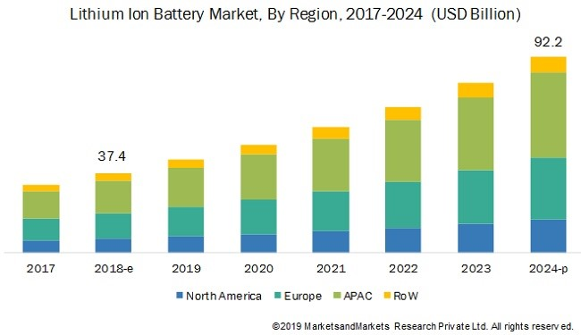Lithium-ion battery market from 2017-2024 america & europe