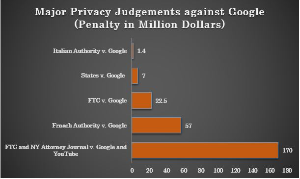 Penality imposed on Google