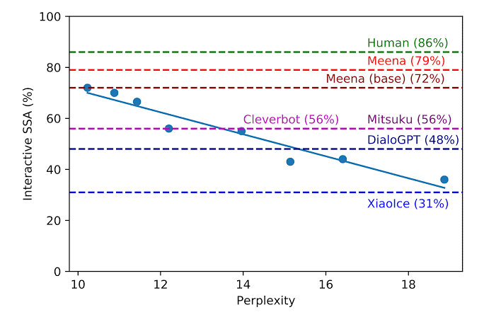 Sensibleness and Specificity Average of Humans
