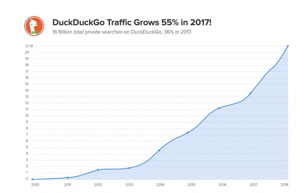 duckduckgo traffic growth 2017