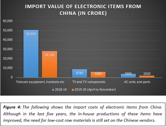 Electronic imports from china last five years