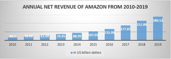 ANNUAL-NET-REVENUE-OF-AMAZON-FROM-2010-2019