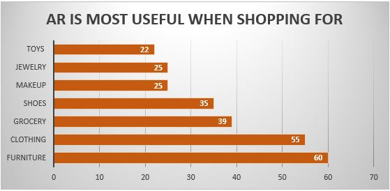 AR IS MOST USEFUL WHEN SHOPPING FOR