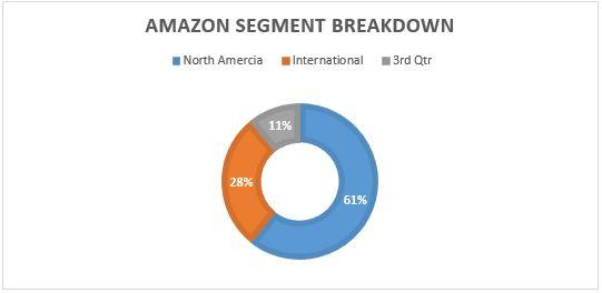 Amazon Segment Breakdown
