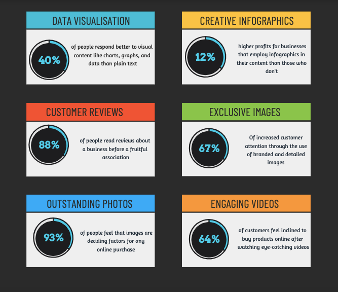 Data-Visualisation, Creative-Infographics, Customer-Reviews, Exclusive-Images, Outstanding-Photos, Engaging-Videos