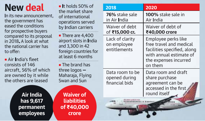 Deal for 100 percent stakes including a 100 percent ownership of Air India