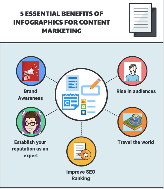 Essential Benefits of Infographics for content marketing