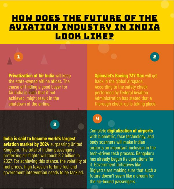 Future of Aviation Industry in India