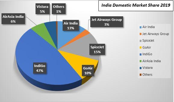 India domestic market share 2019