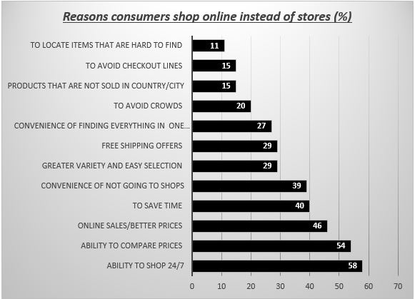 Reasons consumers shop online instead of stores