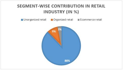 Segment wise contribution in retail Industry