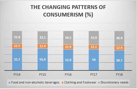 THE CHANGING PATTERNS OF CONSUMERISM