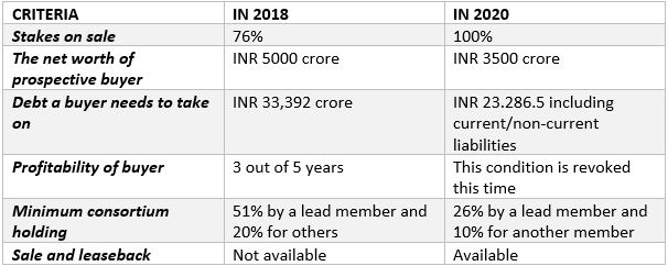 Terms from 2018-2020 for Air India Bid