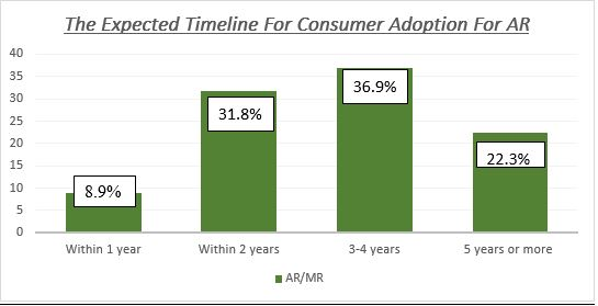 The Expected Timeline For Consumer Adoption For AR