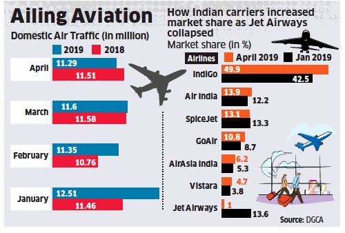carriers whose market share increase after shutdown of Jet Airways