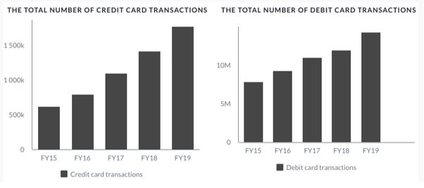 credit card and debit card transactions