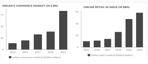e-commerce market-and the Online retail market in India