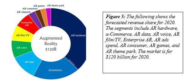 forecasted revenue share for 2020