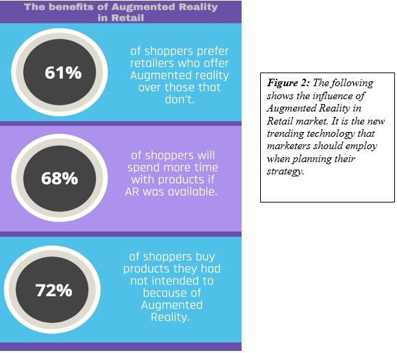 influence of Augmented Reality in Retail market