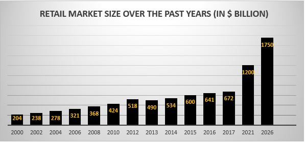 market size of the retail stores in India