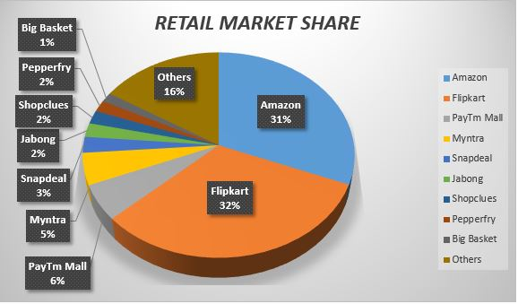 online Indian retail market division