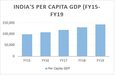 per capita GDP of India from FY-15 to FY-19