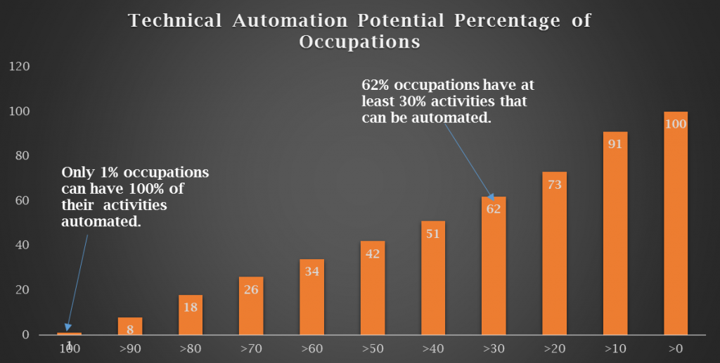 tecnical automation potential percentage of occupations