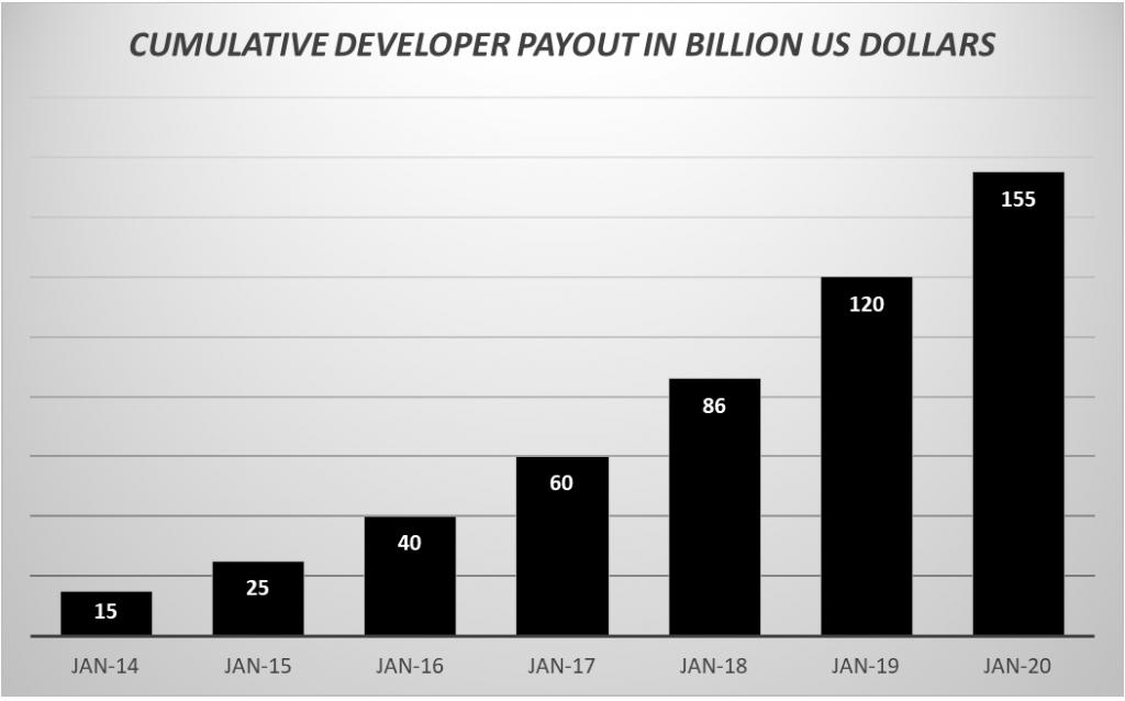 CUMULATIVE DEVELOPER PAYOUT IN BILLION US DOLLARS