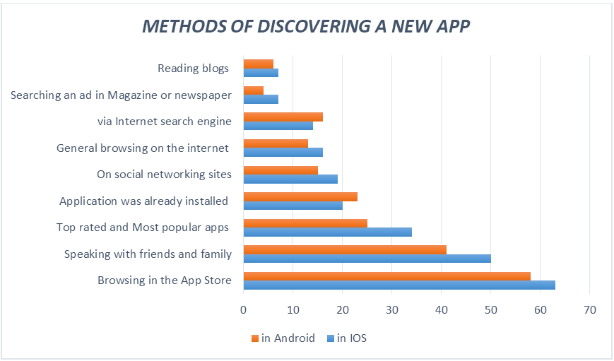 METHODS OF DISCOVERING A NEW APP