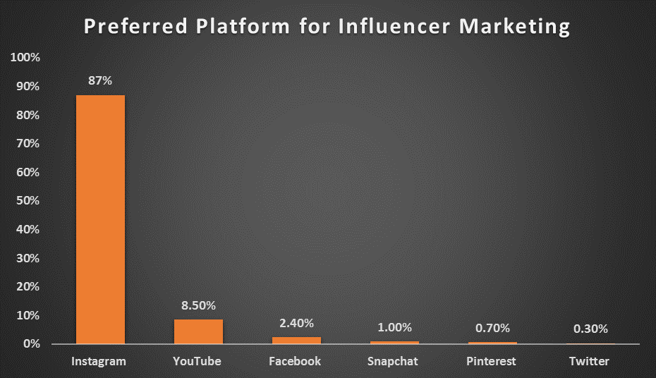 Preferred platform for influencer marketing