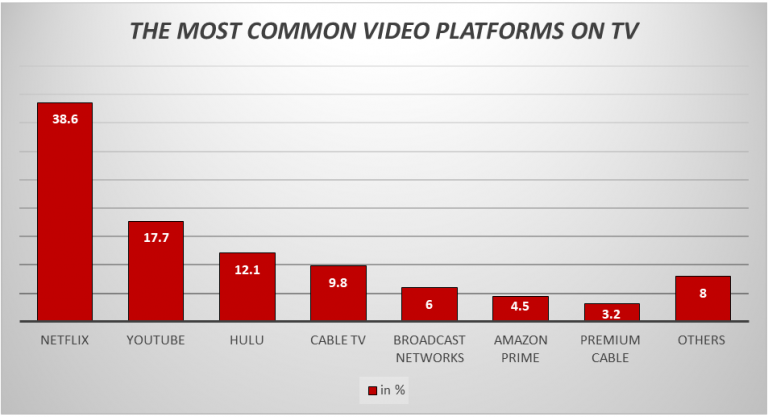 MOST COMMON VIDEO PLATFORMS ON TV