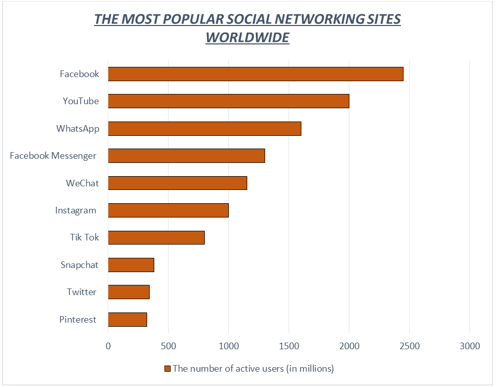 THE MOST POPULAR SOCIAL NETWORKING SITES WORLDWIDE