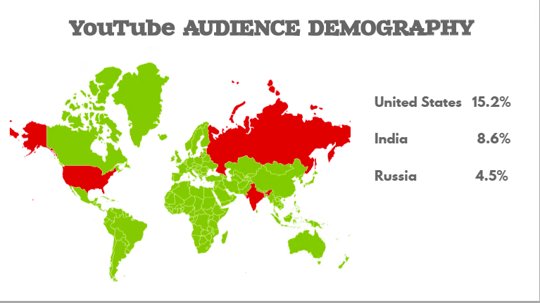 Youtube audience demography