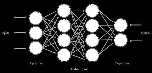 architecture of a deep learning model