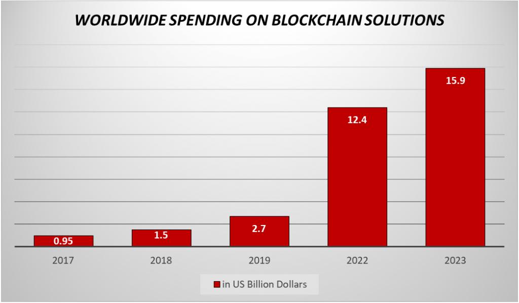 worldwide spending on Blockchain solutions
