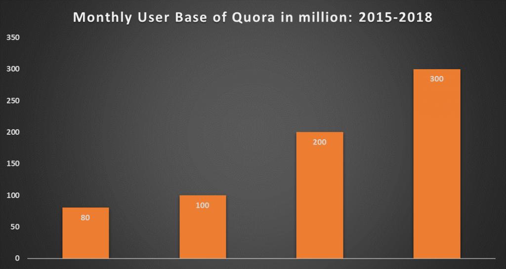 Quora users 2015-2018