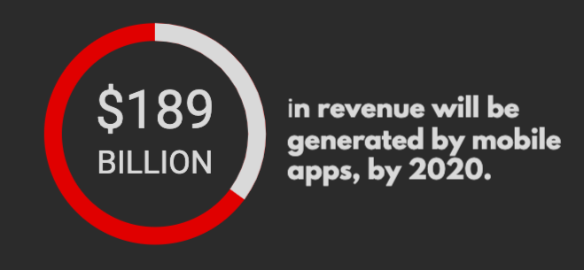 Revenue generated by mobile apps 2020