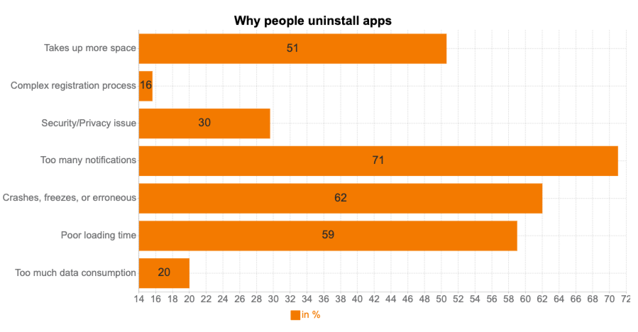 performance of mobile apps