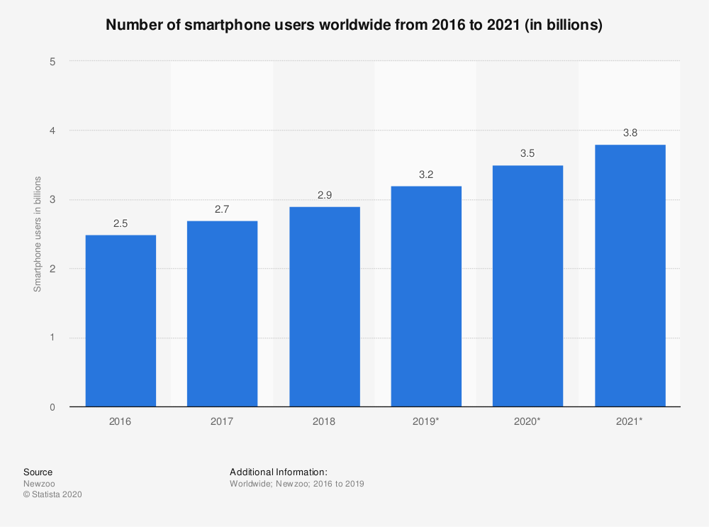 smartphone users from 2016-2021