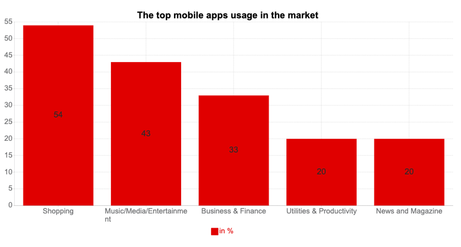 top mobile app usage in market