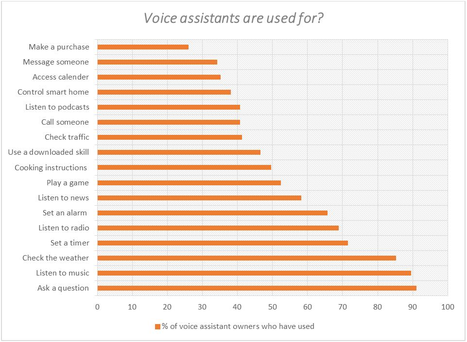 voice assistants use