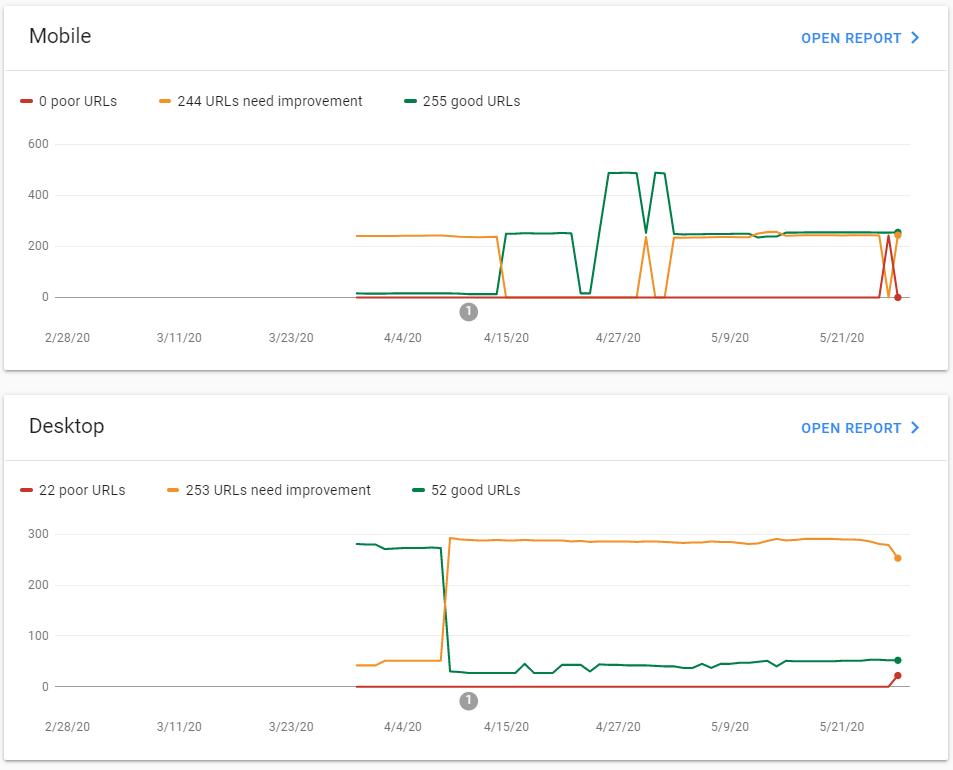 Core Web Vitals Report mobile dekstop report